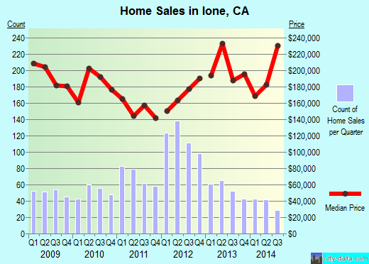Ione,CA real estate house value index trend