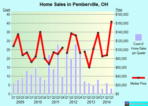 Pemberville,OH real estate house value index trend