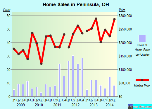 Peninsula,OH real estate house value index trend
