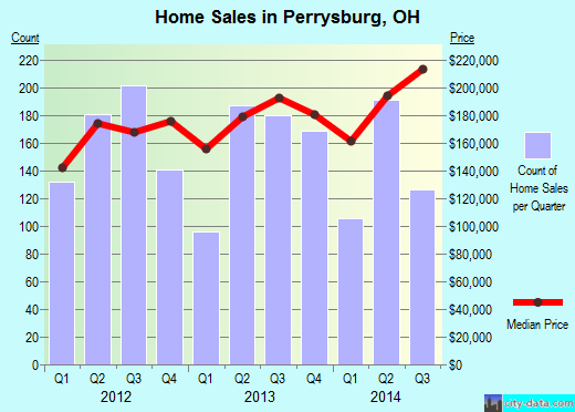 Perrysburg,OH real estate house value index trend
