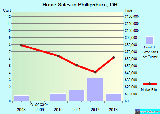 Phillipsburg,OH real estate house value index trend