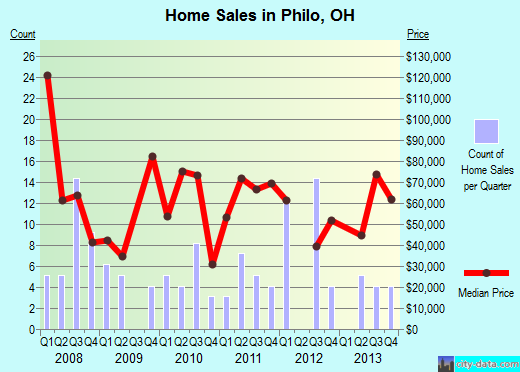 Philo,OH real estate house value index trend