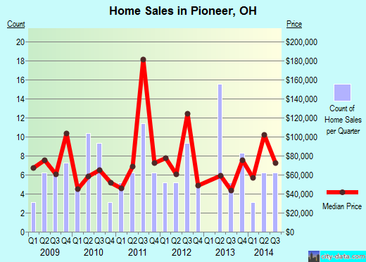 Pioneer,OH real estate house value index trend