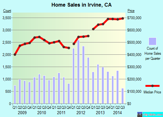 Irvine,CA real estate house value index trend