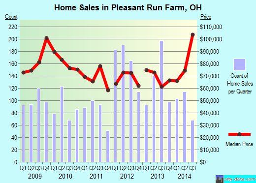 Pleasant Run Farm,OH real estate house value index trend