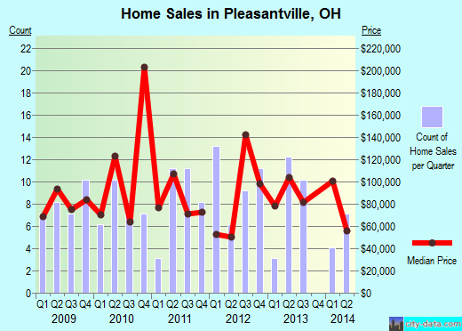 Pleasantville,OH real estate house value index trend