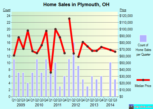 Plymouth,OH real estate house value index trend