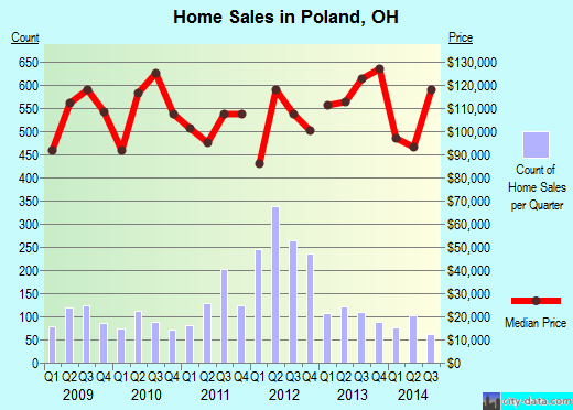 Poland,OH real estate house value index trend