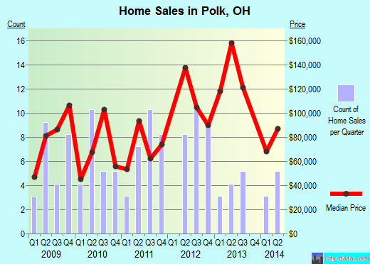 Polk,OH real estate house value index trend