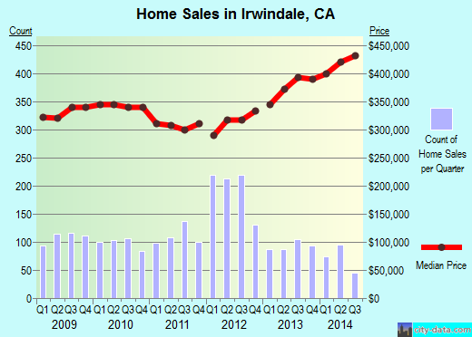 Irwindale,CA real estate house value index trend