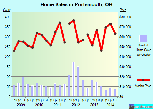 Portsmouth,OH index of house prices
