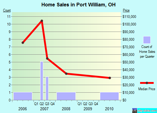 Port William,OH real estate house value index trend