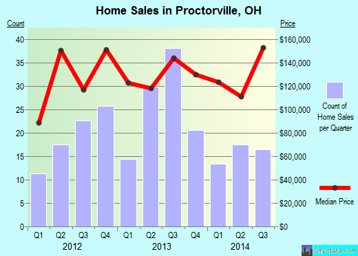 Proctorville,OH index of house prices