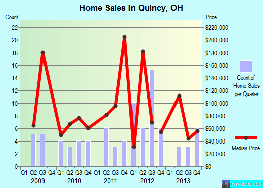 Quincy,OH real estate house value index trend