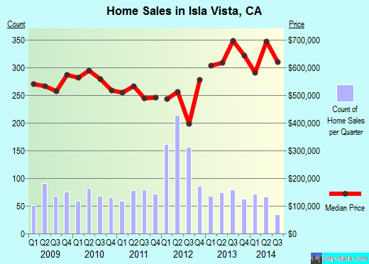 Isla Vista,CA real estate house value index trend