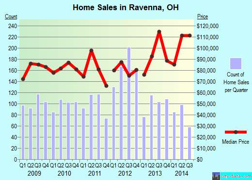 Ravenna,OH index of house prices