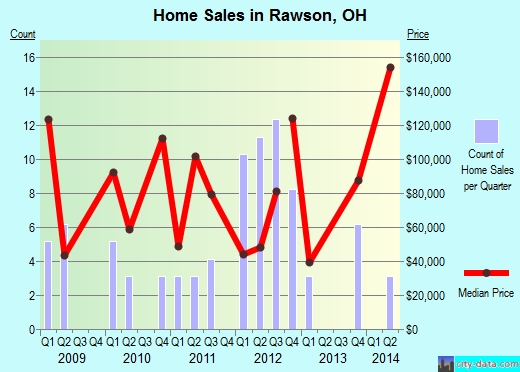 Rawson,OH real estate house value index trend
