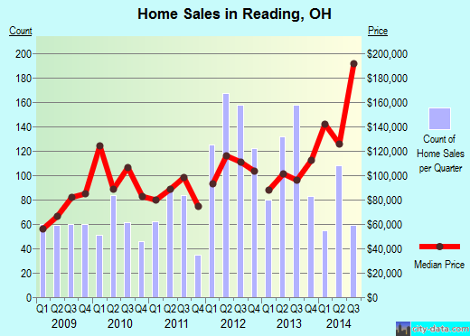 Reading,OH real estate house value index trend