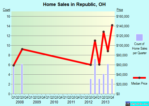 Republic,OH real estate house value index trend