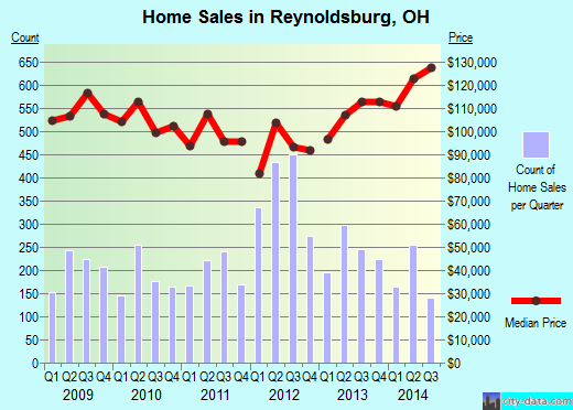 Reynoldsburg,OH real estate house value index trend
