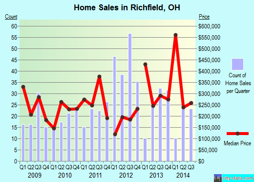 Richfield,OH real estate house value index trend