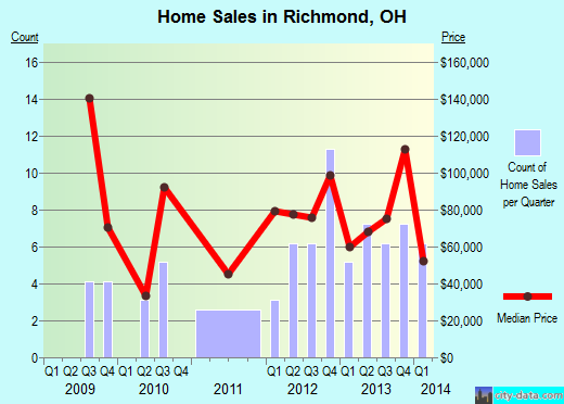 Richmond,OH real estate house value index trend