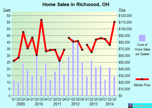 Richwood,OH real estate house value index trend