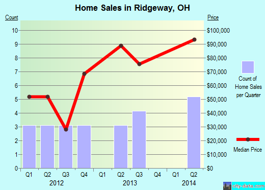 Ridgeway,OH real estate house value index trend