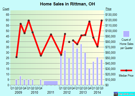 Rittman,OH real estate house value index trend