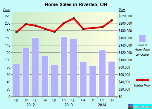 Riverlea,OH real estate house value index trend