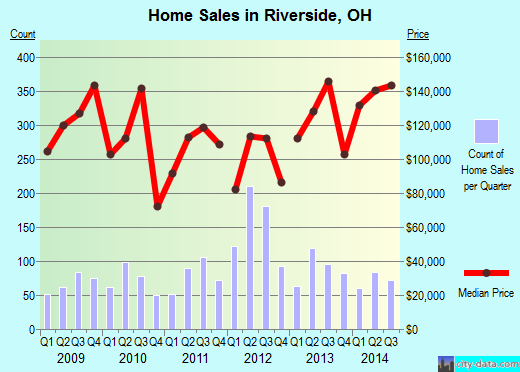 Riverside,OH real estate house value index trend