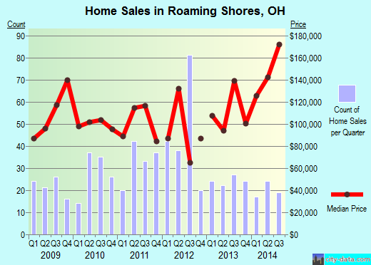 Roaming Shores,OH real estate house value index trend