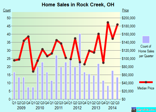 Rock Creek,OH real estate house value index trend