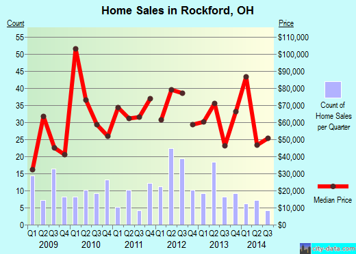 Rockford,OH real estate house value index trend