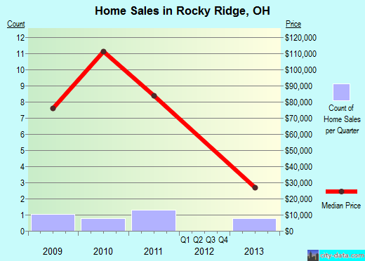 Rocky Ridge,OH real estate house value index trend