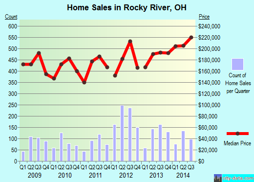 Rocky River,OH real estate house value index trend