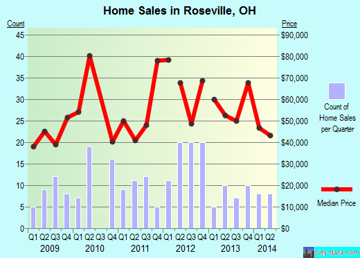 Roseville,OH real estate house value index trend