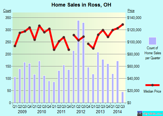 Ross,OH index of house prices