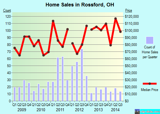 Rossford,OH real estate house value index trend