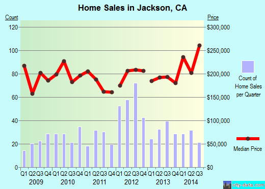 Jackson,CA real estate house value index trend