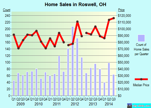 Roswell,OH real estate house value index trend