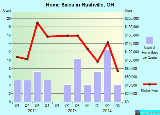 Rushville,OH real estate house value index trend