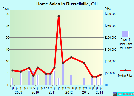 Russellville,OH real estate house value index trend