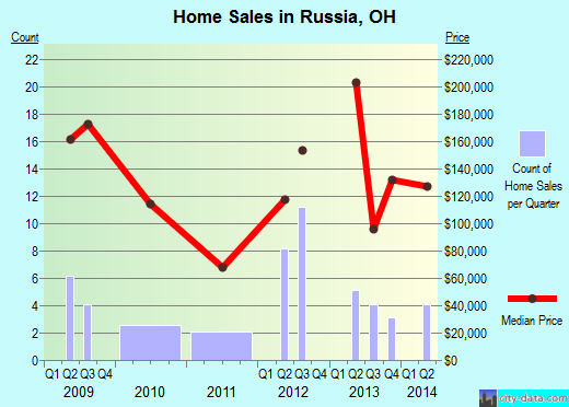 Russia,OH real estate house value index trend