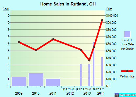 Rutland,OH real estate house value index trend