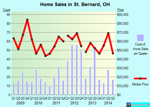 St. Bernard,OH real estate house value index trend