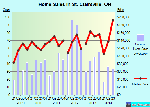 St. Clairsville,OH real estate house value index trend