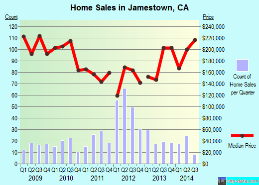Jamestown,CA real estate house value index trend