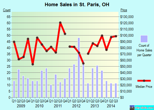 St. Paris,OH real estate house value index trend