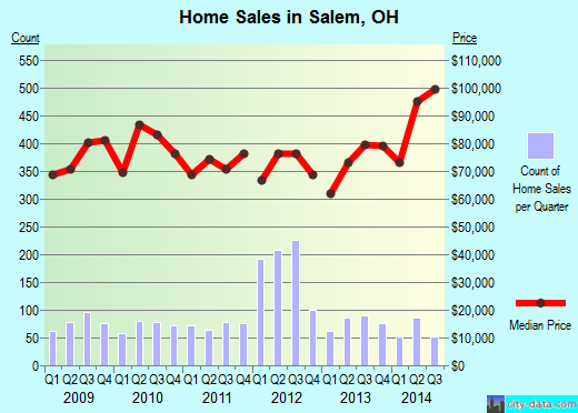 Salem,OH real estate house value index trend